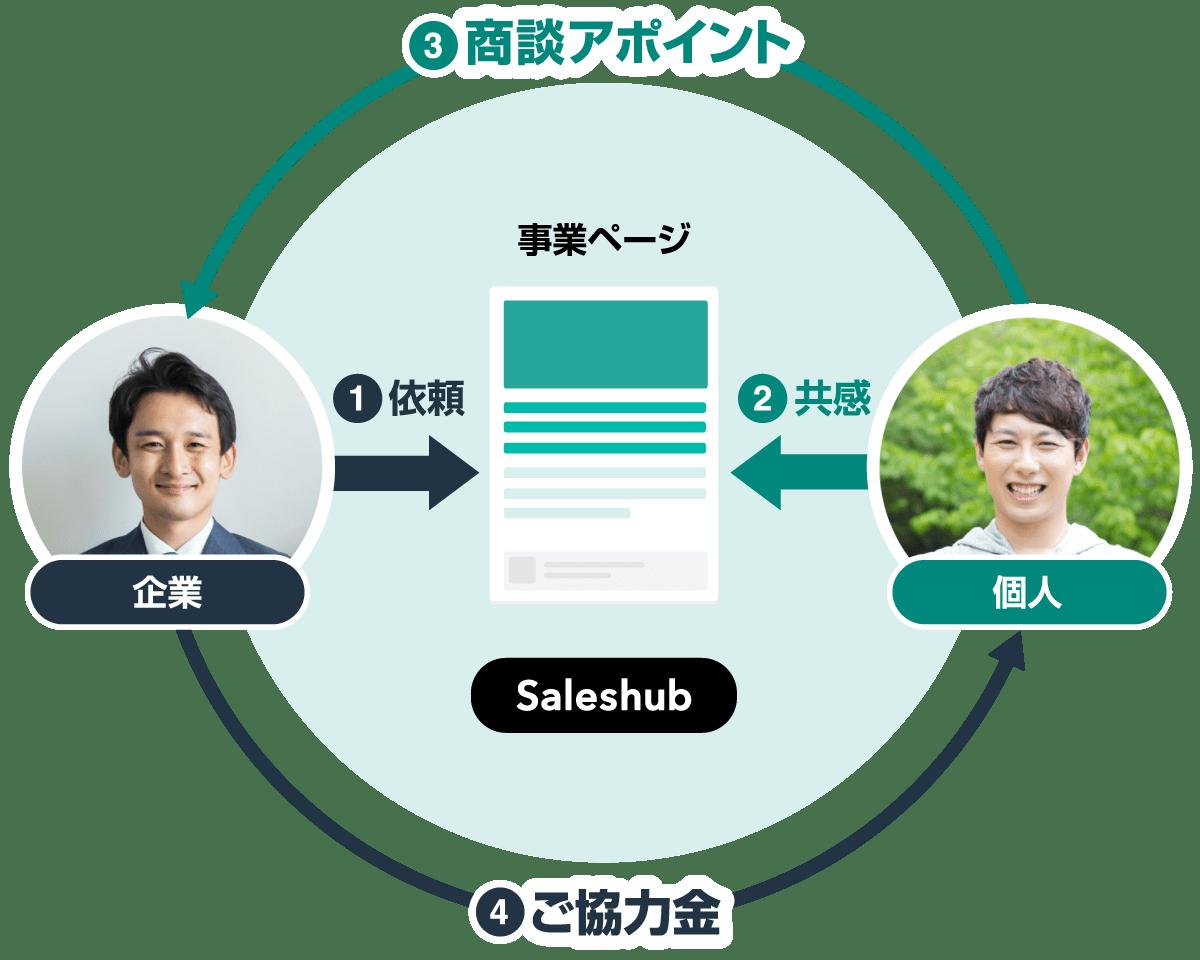 ソーシャルセールスの仕組み(Saleshubの例)